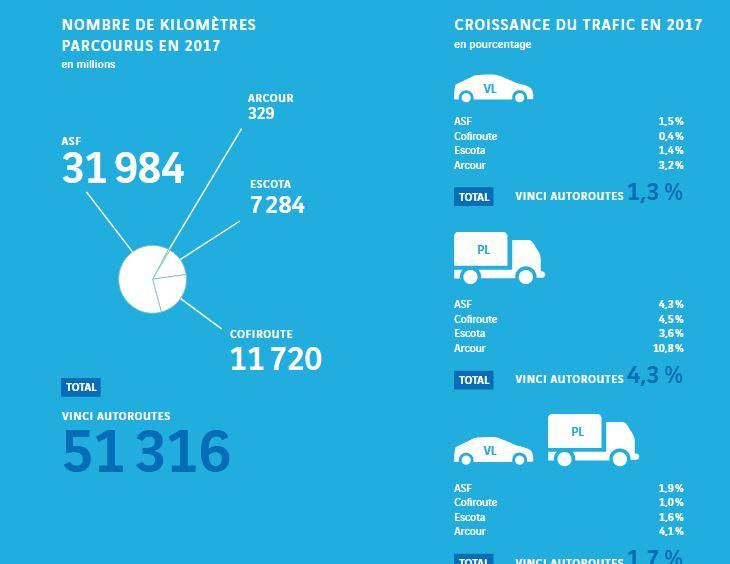 Vinci autoroutes en chiffres