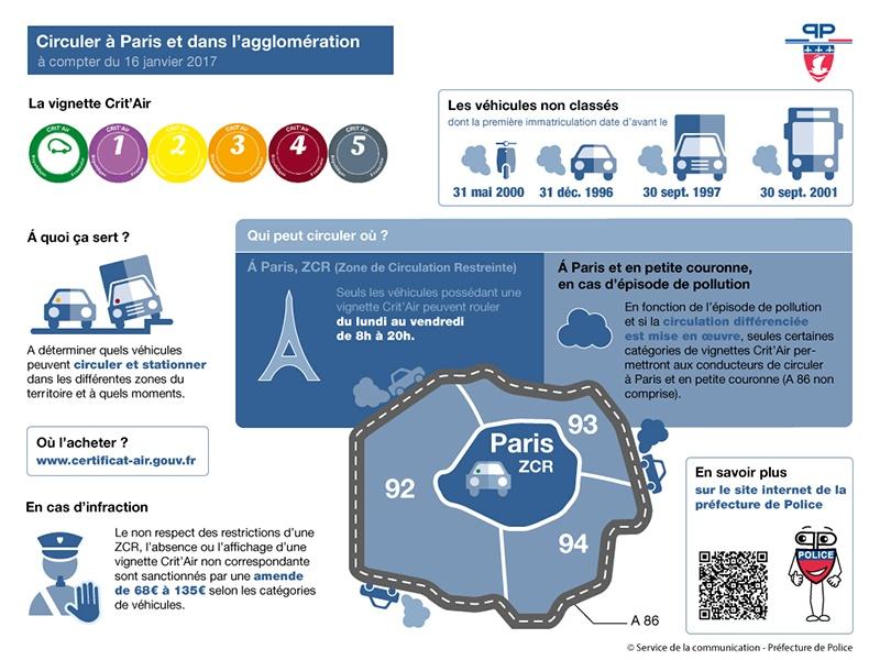 réglementation des pastilles Crit Air à Paris