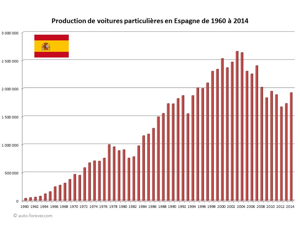 marché auto espagnol